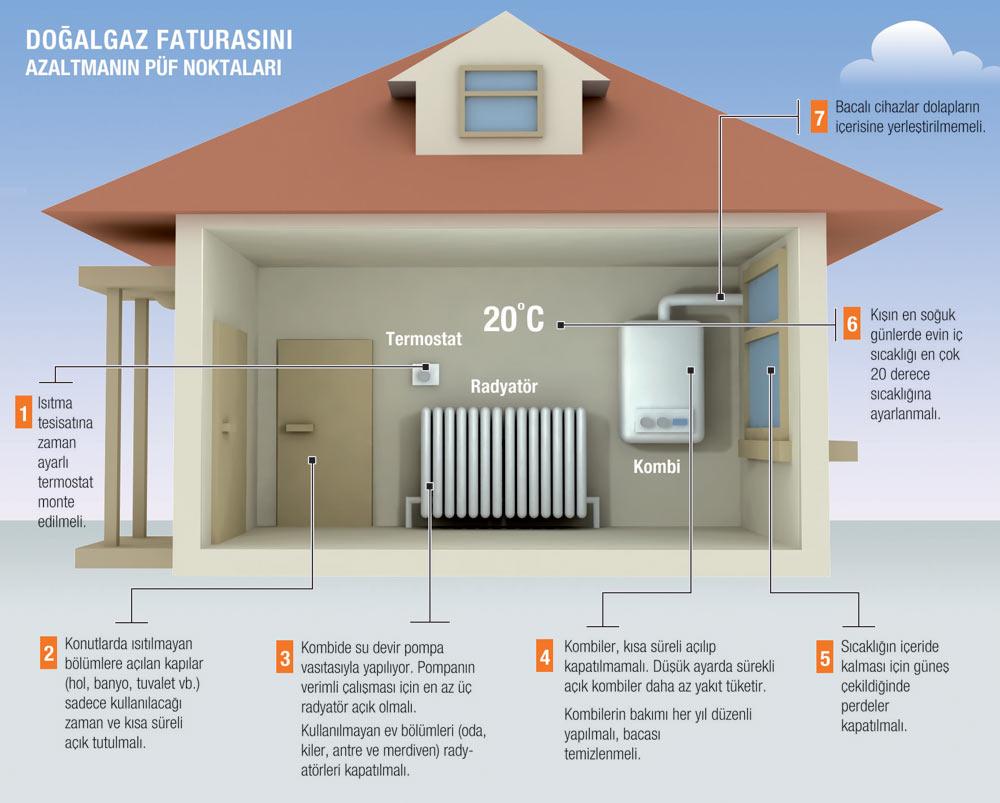 Sakarya doğalgaz tasarruf ucuz uygun nasıl kullanılır nasıl yapılır